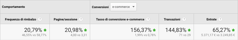 CasoRetail Campagna adwords Ecommerce